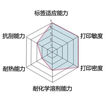 蜡基碳带性能解析图.jpg